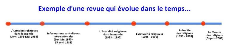 le monde des religions bis