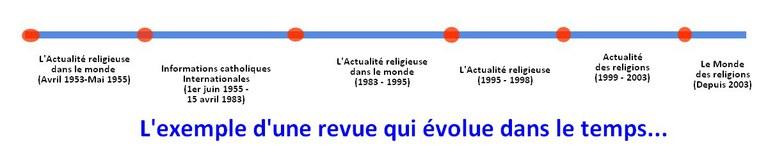 le monde des religions