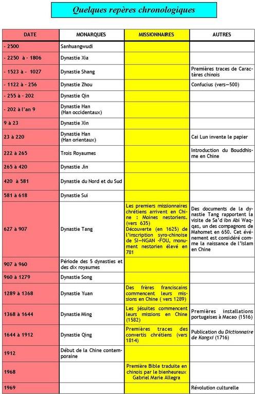 Repères chronologiques Chine